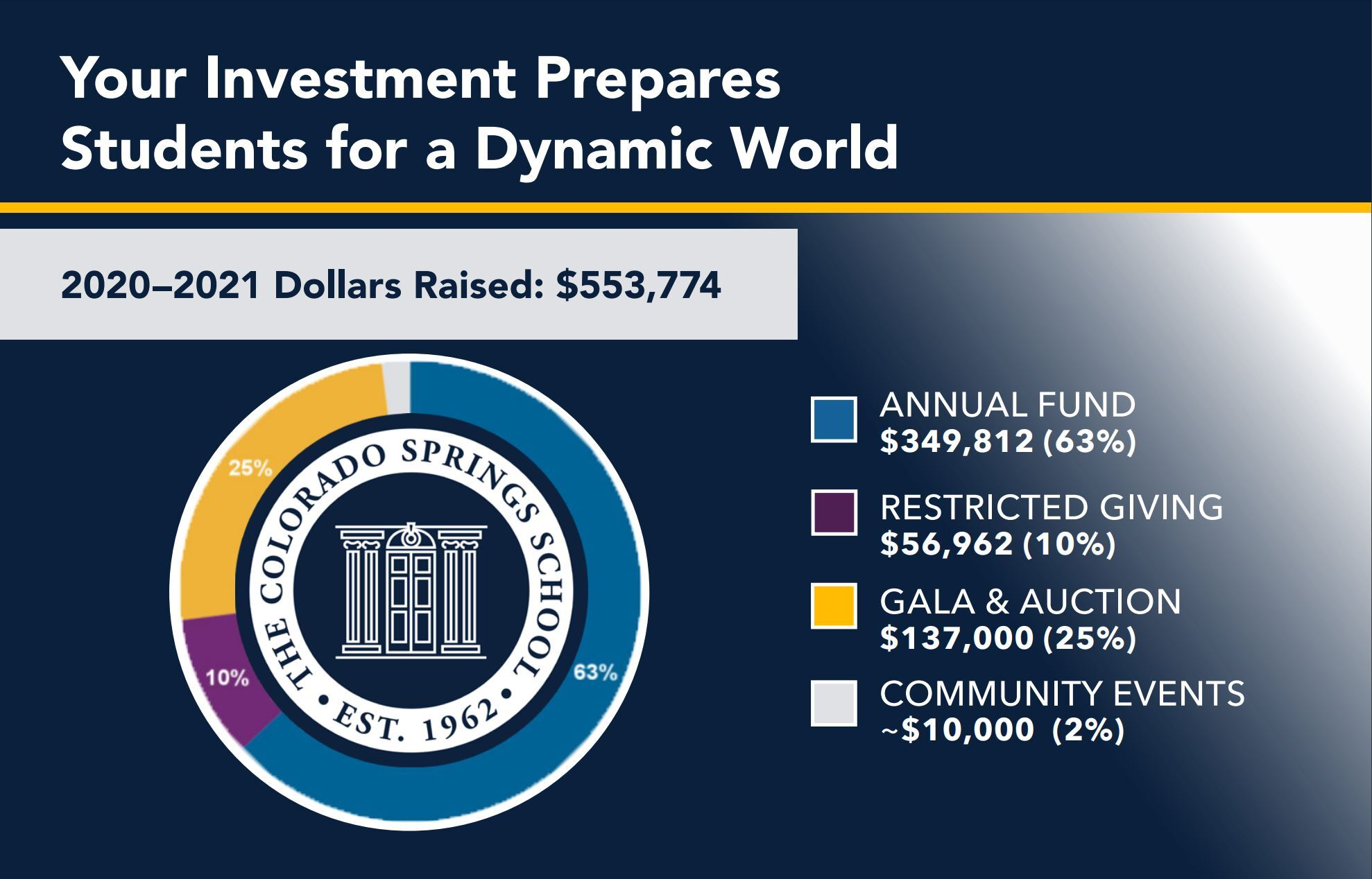 2020-2021 Fundraising Results