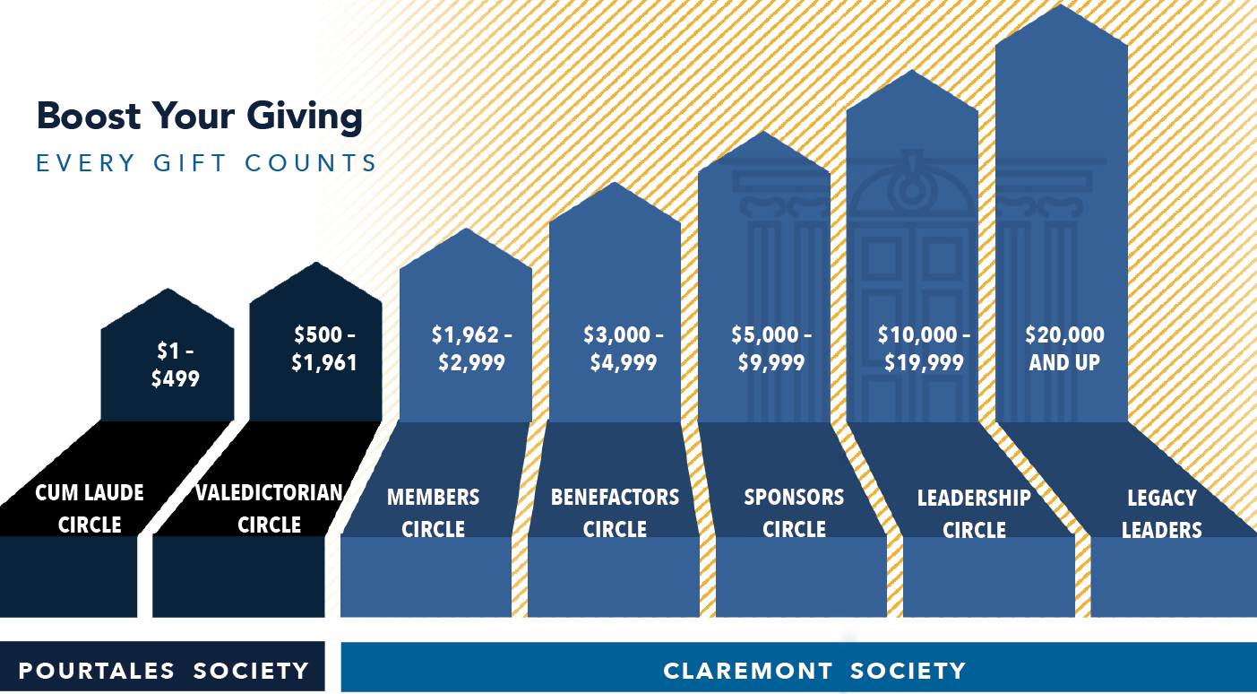 Every Gift Counts: Annual Fund Giving Levels